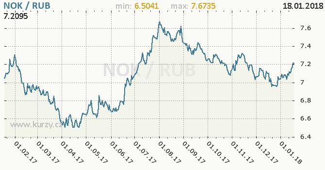 Graf ruský rubl a norská koruna