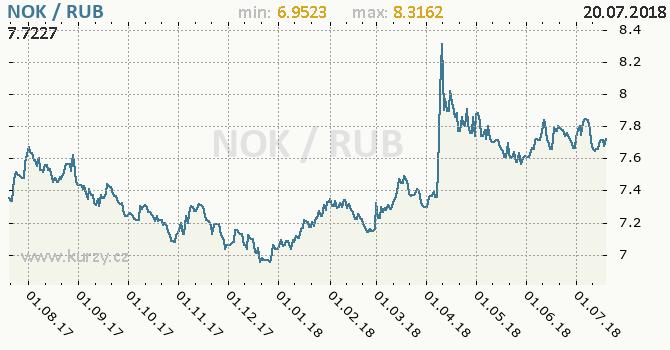 Vývoj kurzu NOK/RUB - graf