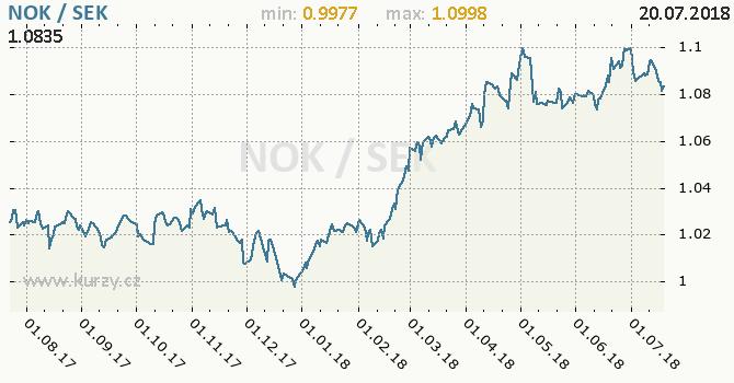 Vývoj kurzu NOK/SEK - graf