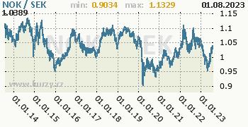 Graf NOK / SEK denní hodnoty, 10 let, formát 350 x 180 (px) PNG