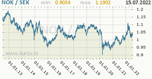 Graf NOK / SEK denní hodnoty, 10 let, formát 500 x 260 (px) PNG