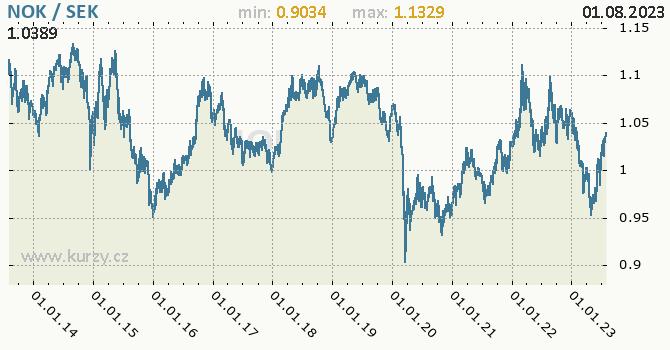 Graf NOK / SEK denní hodnoty, 10 let, formát 670 x 350 (px) PNG