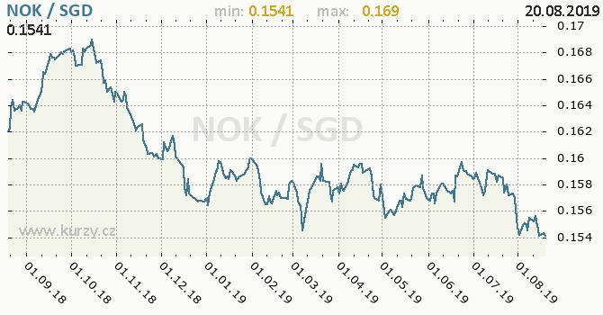 Vývoj kurzu NOK/SGD - graf