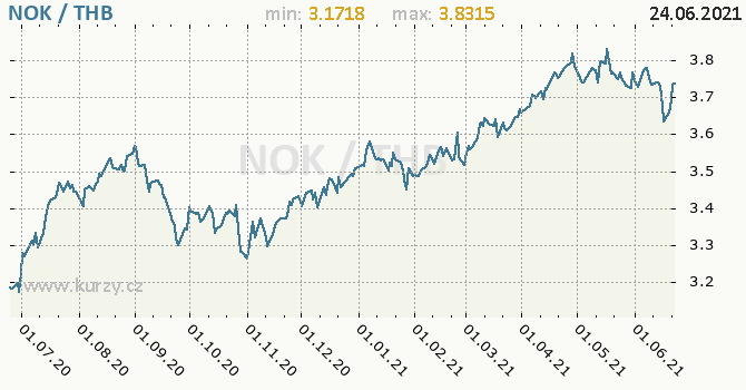 Vývoj kurzu NOK/THB - graf
