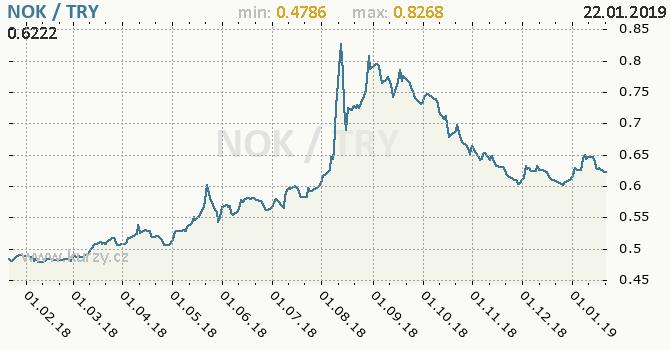 Vývoj kurzu NOK/TRY - graf