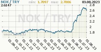 Graf NOK / TRY denní hodnoty, 1 rok, formát 350 x 180 (px) PNG