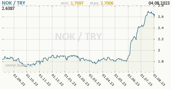 Graf NOK / TRY denní hodnoty, 1 rok, formát 670 x 350 (px) PNG