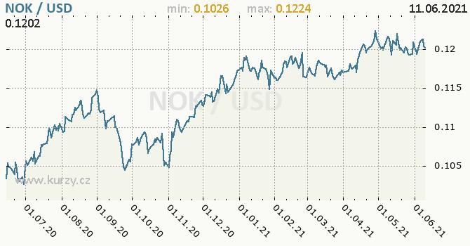 Vývoj kurzu NOK/USD - graf