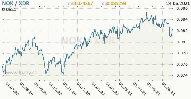 Vývoj kurzu NOK/XDR - graf