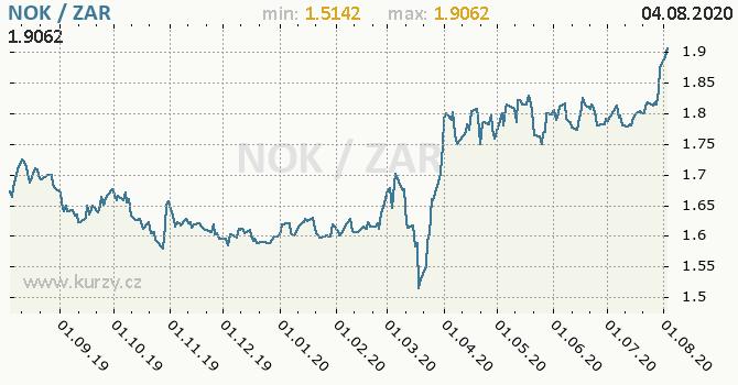 Vývoj kurzu NOK/ZAR - graf