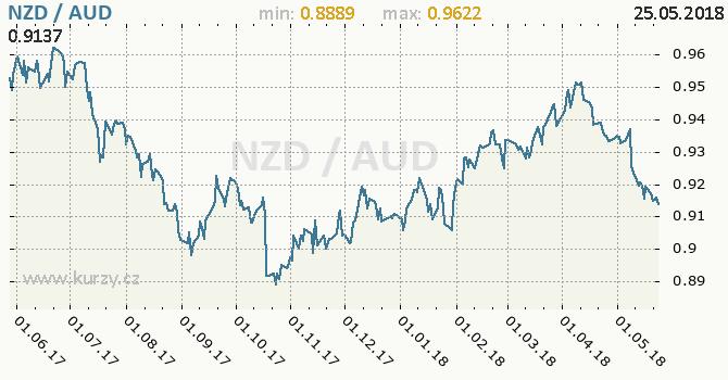 Vývoj kurzu NZD/AUD - graf