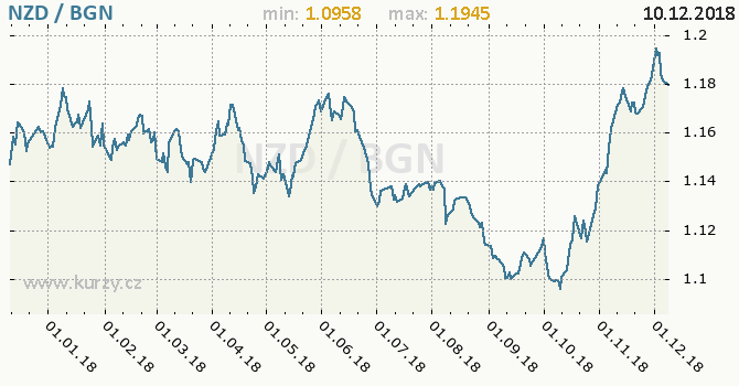 Vývoj kurzu NZD/BGN - graf
