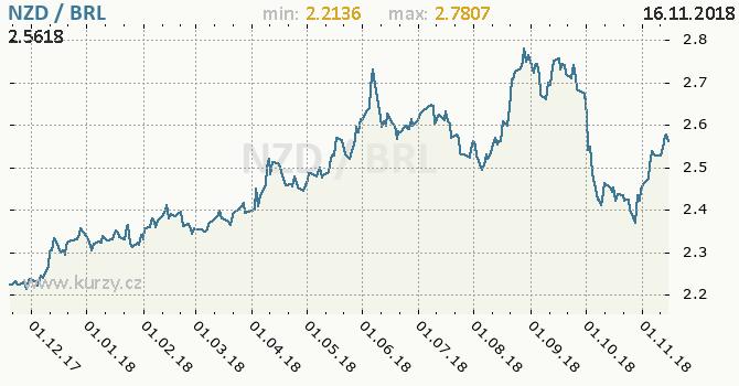 Vývoj kurzu NZD/BRL - graf