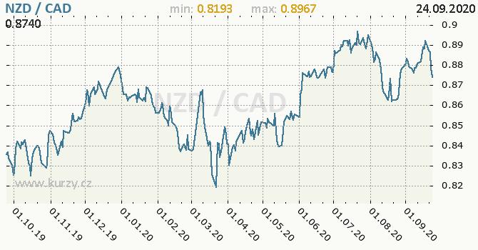 Vývoj kurzu NZD/CAD - graf