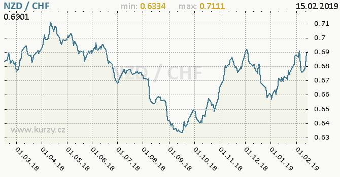 Vývoj kurzu NZD/CHF - graf