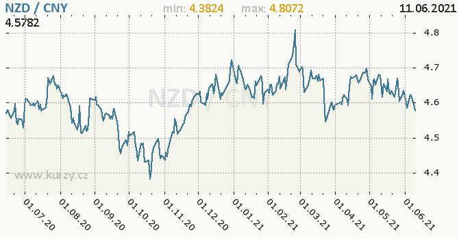 Vývoj kurzu NZD/CNY - graf