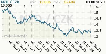 Novozélandský dolar graf NZD / CZK denní hodnoty, 1 rok, formát 350 x 180 (px) PNG