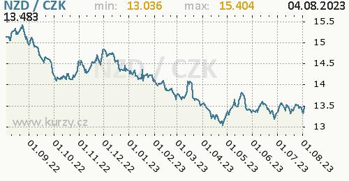 Novozélandský dolar graf NZD / CZK denní hodnoty, 1 rok, formát 500 x 260 (px) PNG