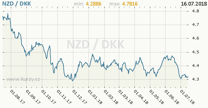 Vývoj kurzu NZD/DKK - graf