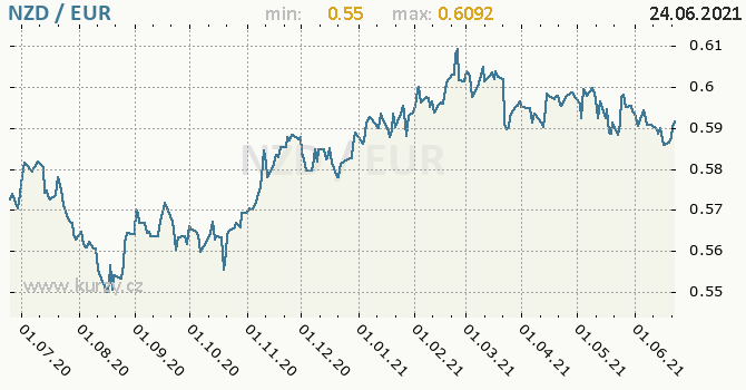 Vývoj kurzu NZD/EUR - graf