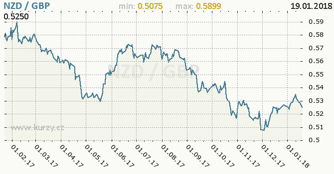 Graf britská libra a novozélandský dolar