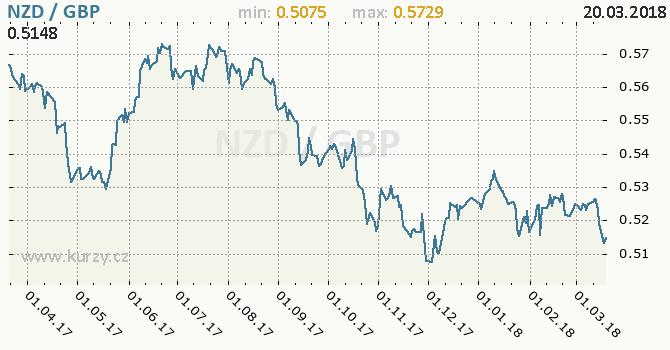 Vývoj kurzu NZD/GBP - graf