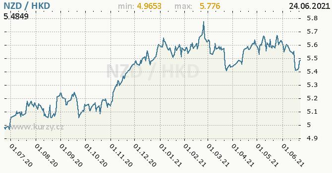 Vývoj kurzu NZD/HKD - graf