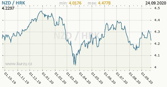 Vývoj kurzu NZD/HRK - graf