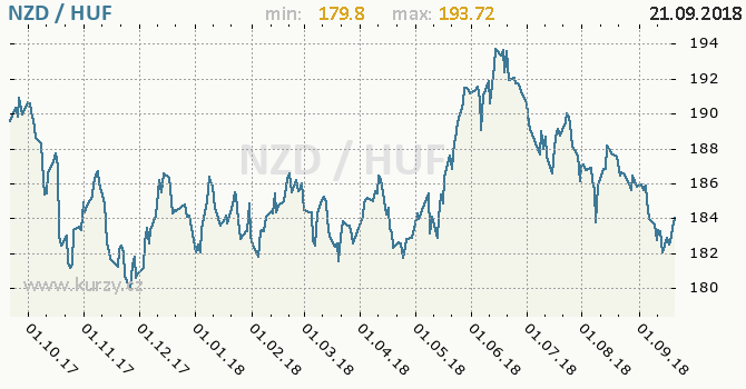 Vývoj kurzu NZD/HUF - graf