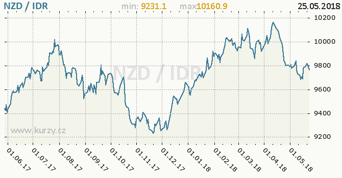 Vývoj kurzu NZD/IDR - graf