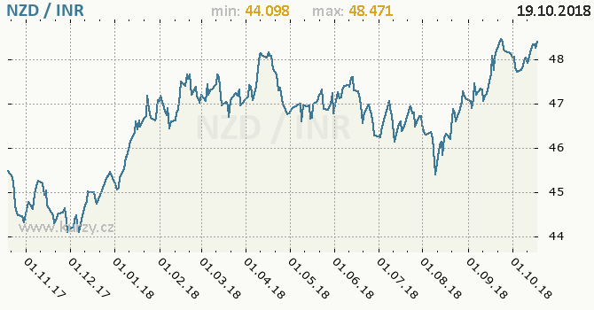 Vývoj kurzu NZD/INR - graf