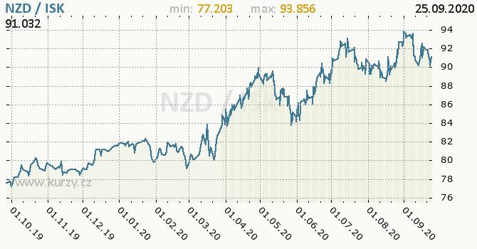 Vývoj kurzu NZD/ISK - graf
