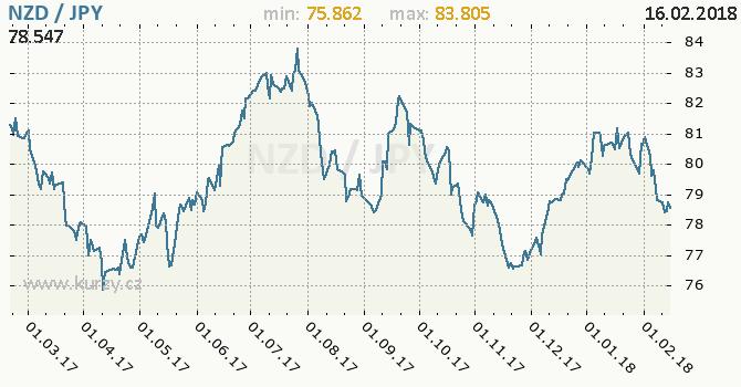 Graf japonský jen a novozélandský dolar