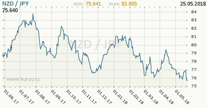 Vývoj kurzu NZD/JPY - graf
