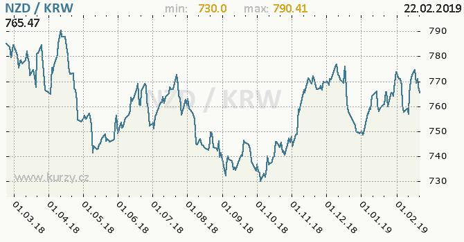Vývoj kurzu NZD/KRW - graf