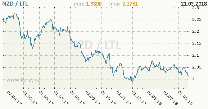 Vývoj kurzu NZD/LTL - graf