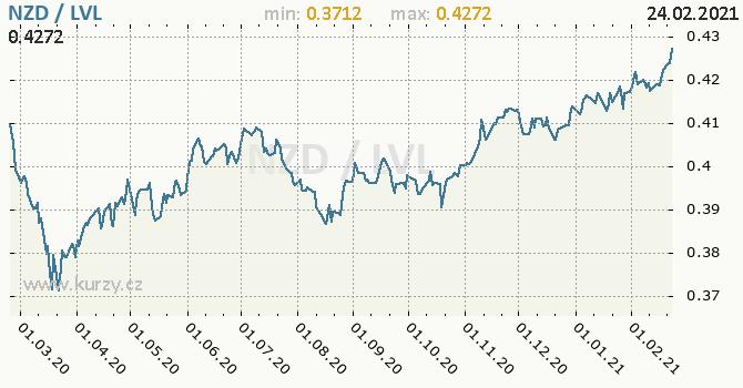 Vývoj kurzu NZD/LVL - graf