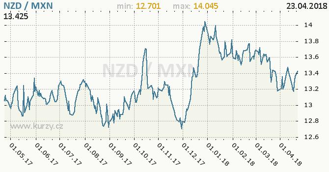 Vývoj kurzu NZD/MXN - graf