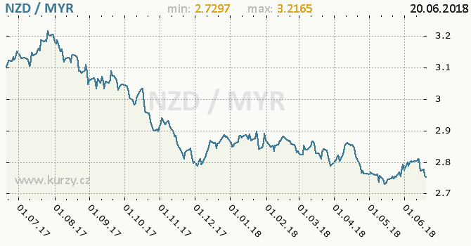 Vývoj kurzu NZD/MYR - graf