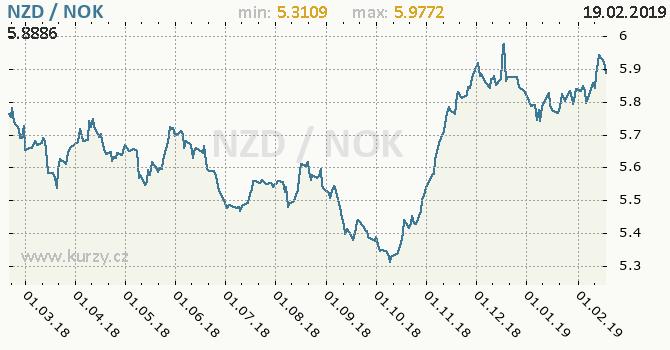 Vývoj kurzu NZD/NOK - graf