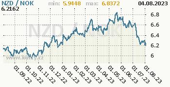 Graf NZD / NOK denní hodnoty, 1 rok, formát 350 x 180 (px) PNG
