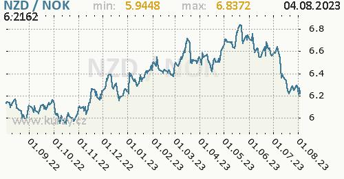 Graf NZD / NOK denní hodnoty, 1 rok, formát 500 x 260 (px) PNG