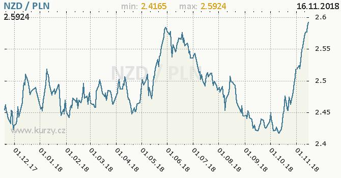Vývoj kurzu NZD/PLN - graf
