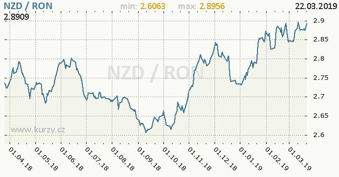 Vývoj kurzu NZD/RON - graf