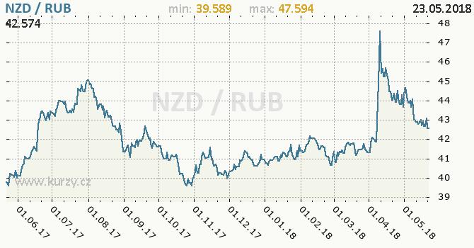 Vývoj kurzu NZD/RUB - graf
