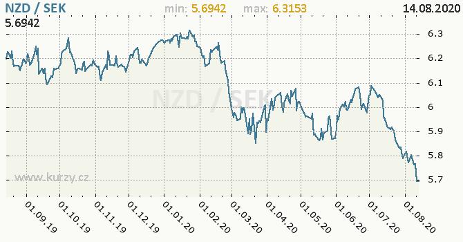 Vývoj kurzu NZD/SEK - graf