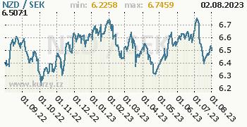 Graf NZD / SEK denní hodnoty, 1 rok, formát 350 x 180 (px) PNG