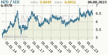 Graf NZD / SEK denní hodnoty, 10 let, formát 350 x 180 (px) PNG