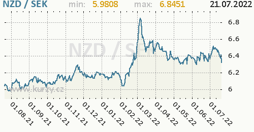 Graf NZD / SEK denní hodnoty, 1 rok, formát 500 x 260 (px) PNG