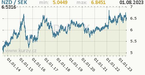Graf NZD / SEK denní hodnoty, 10 let, formát 500 x 260 (px) PNG